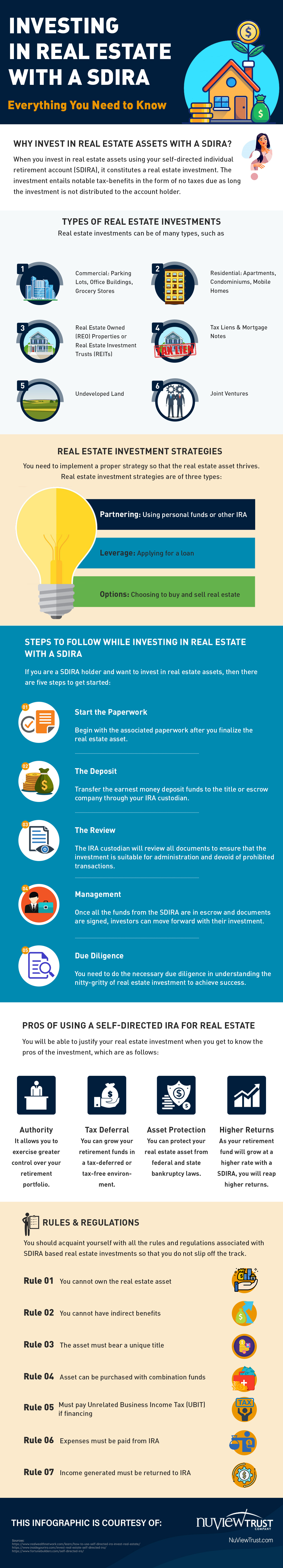 Investing in Real Estate with SDIRA Infographic